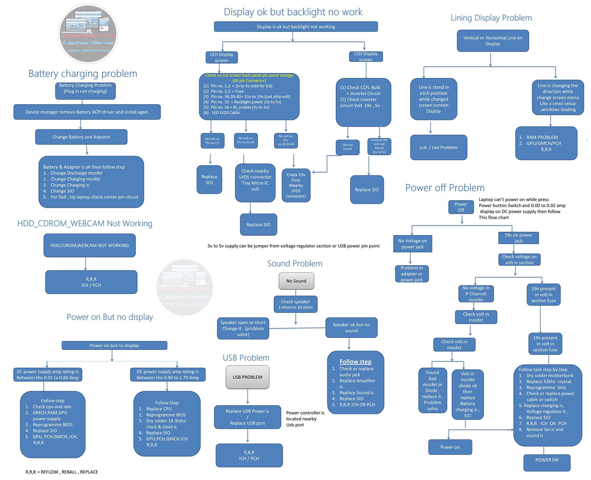 algoritam laptop servis resavanja problema na maticnim plocama