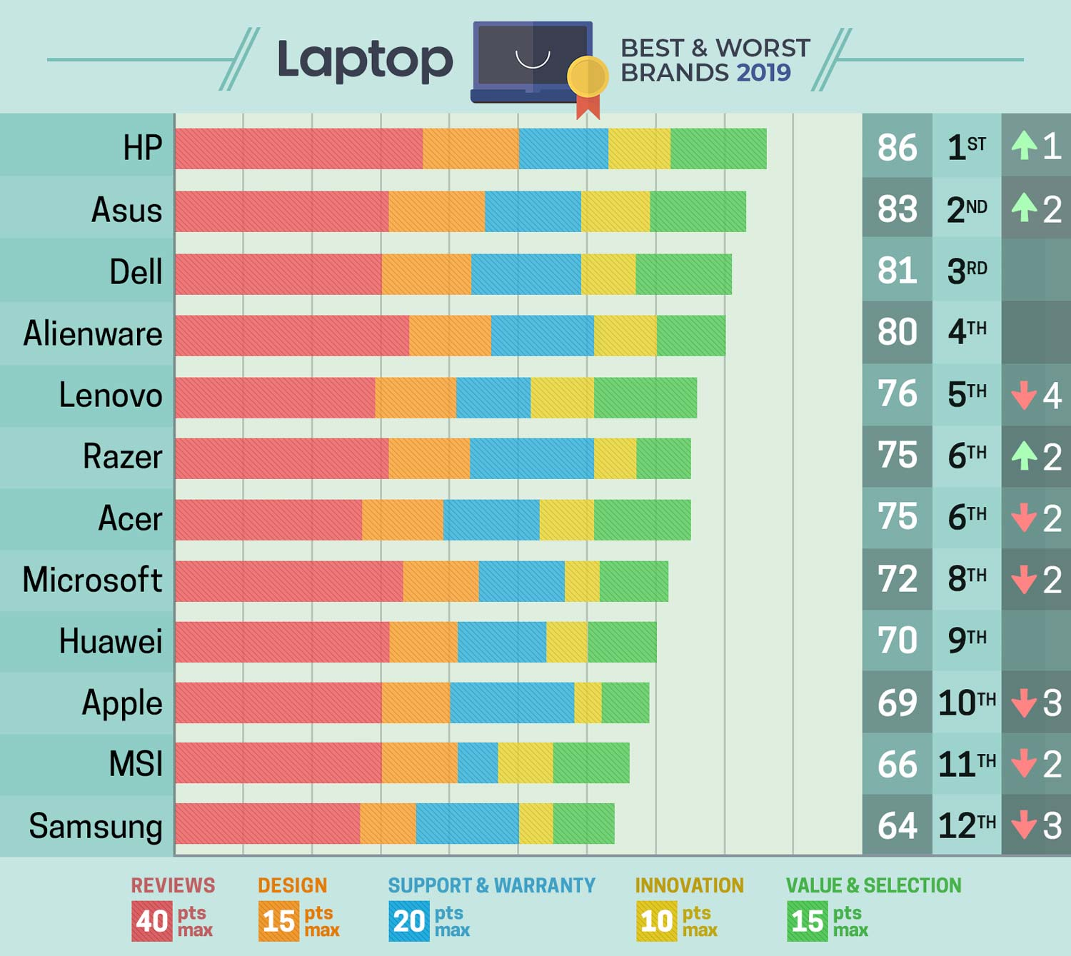 Best & Worst Laptop Brands 2019